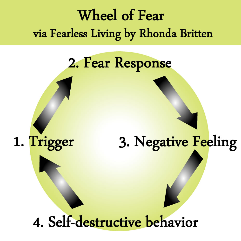 Wheel of Fear