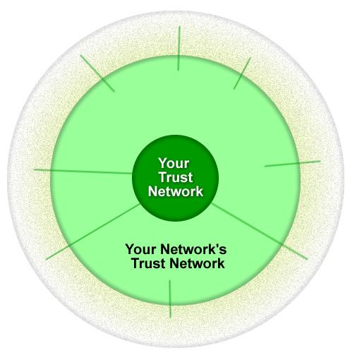 Twitter Trust Networks