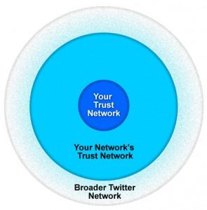 Twitter Trust Network