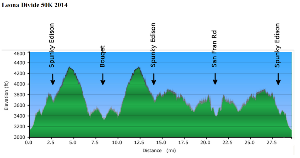 Elevation chart for Leona Divide 50k. Big climbs on the left, smaller climbs on the right. Right?