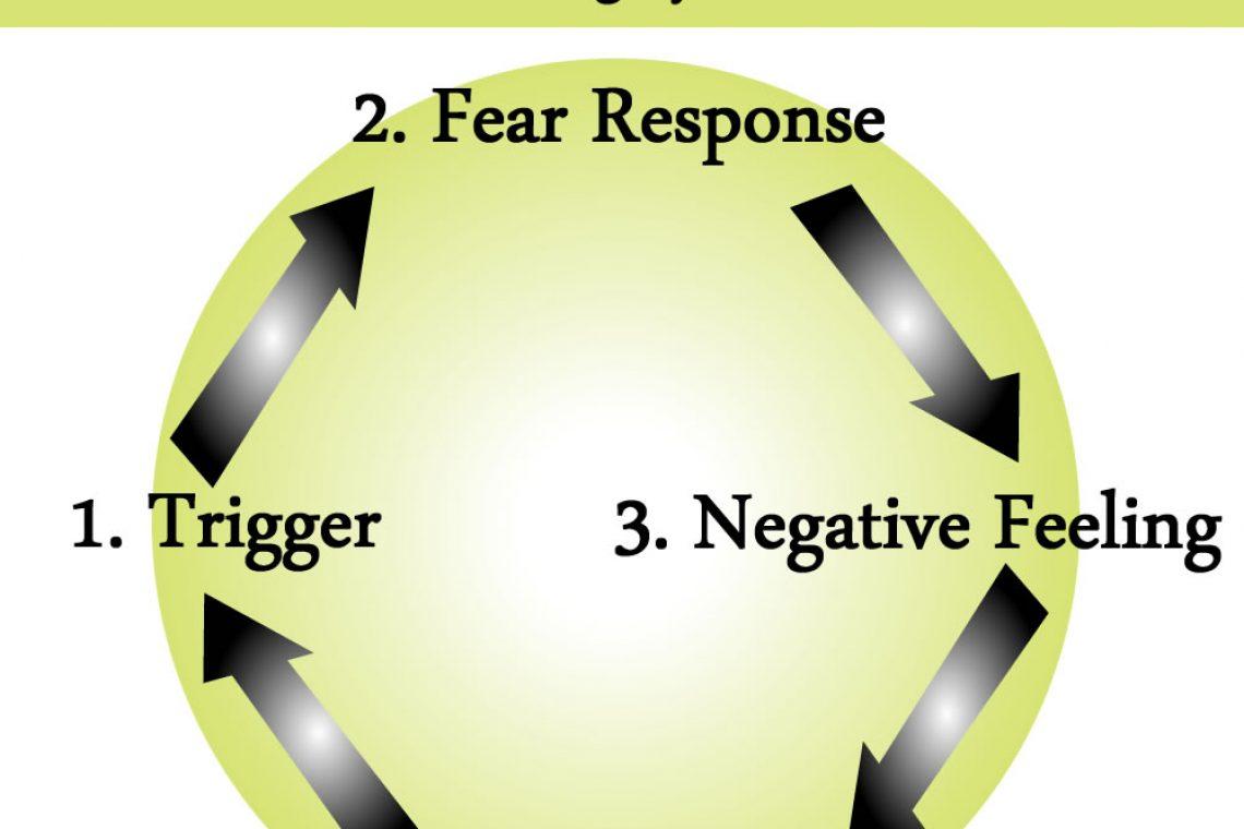 Wheel of Fear